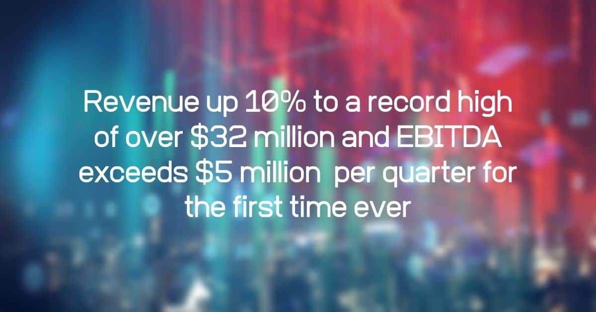 Revenue up 10% to a record high of over $32 million and EBITDA exceeds $5 million per quarter for the first time ever