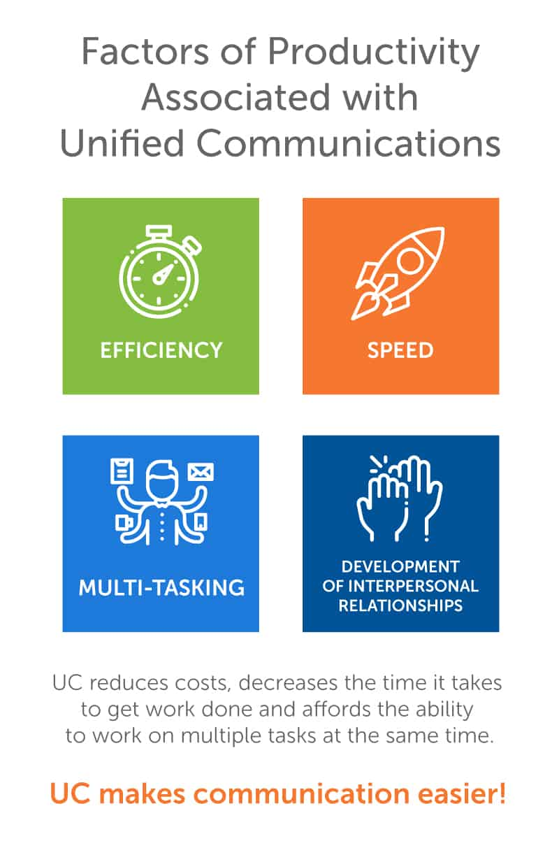 UC Boosts Workplace Productivity