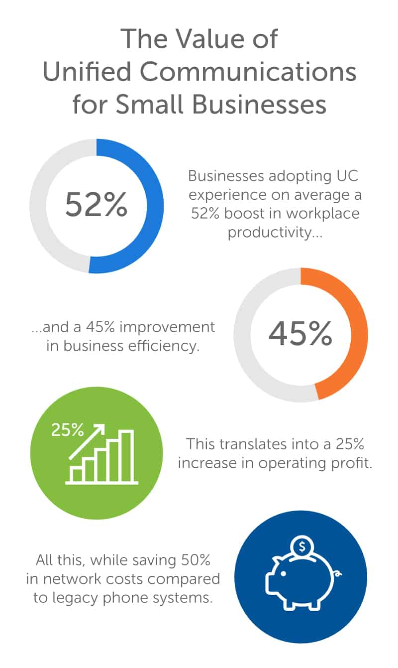 Value of UC for Businesses