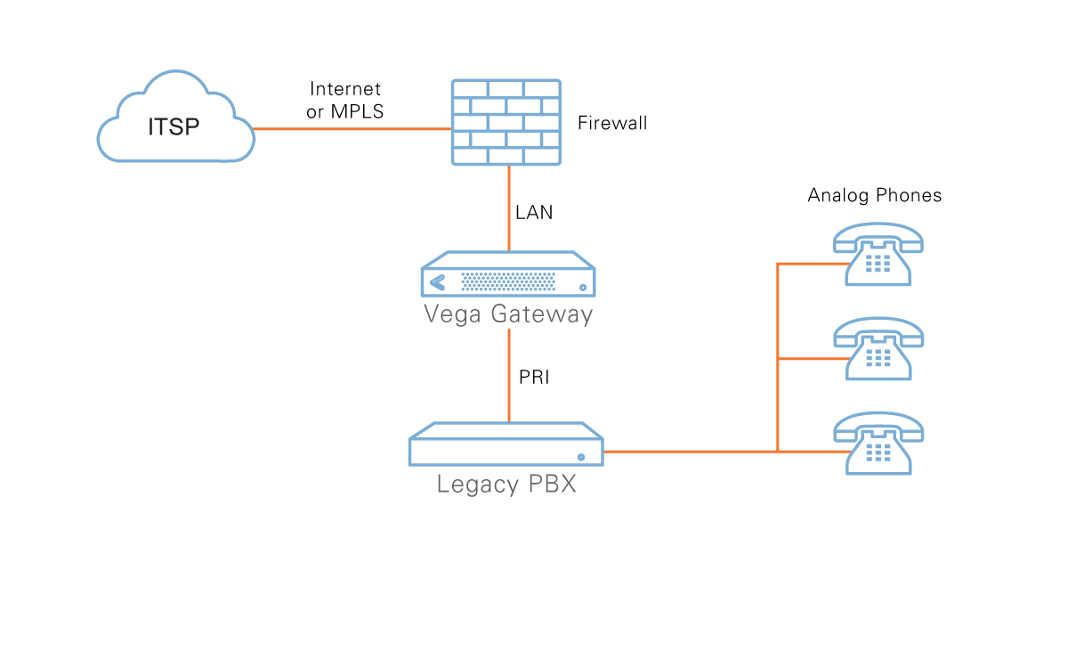 Sip Trunking Explanation Graphic