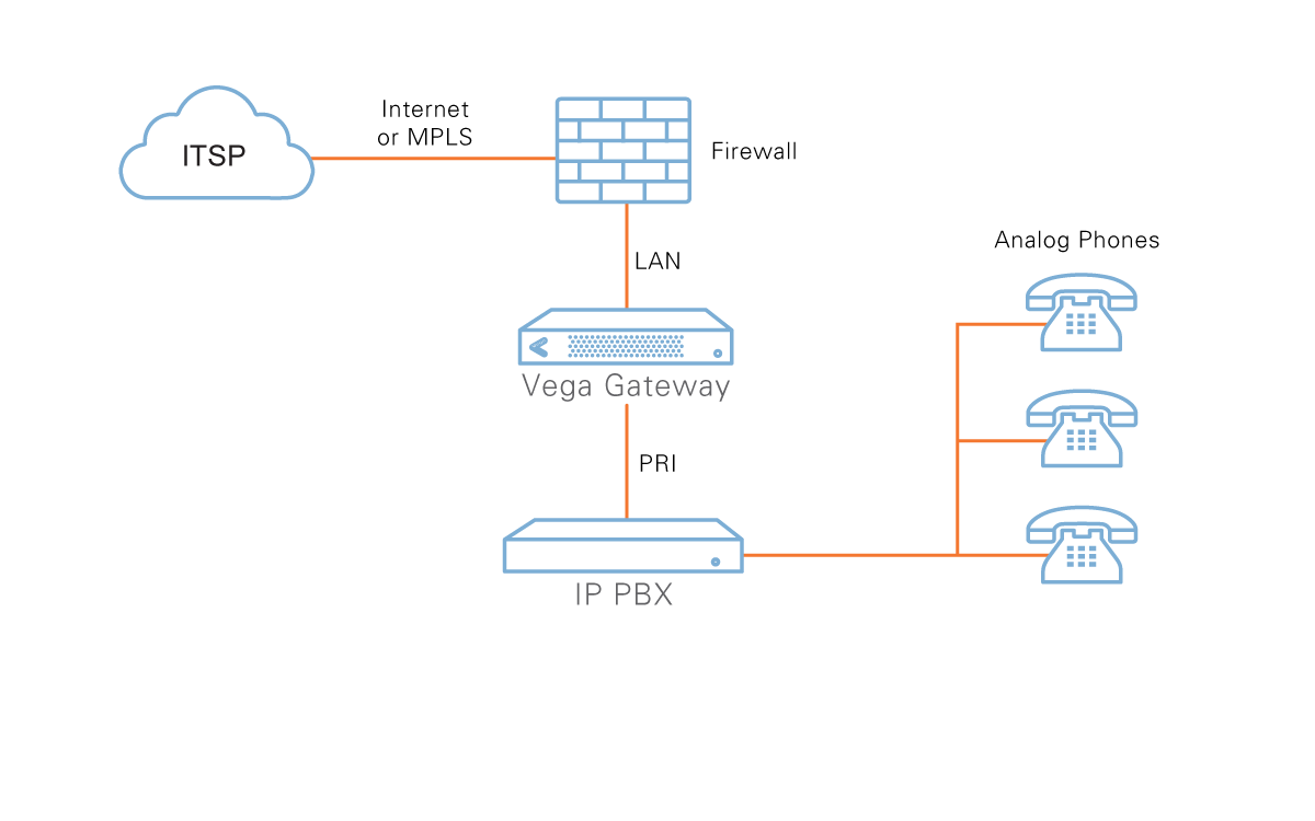 diagram of ITSP - Firewall - lan - VEGA Gateway - PRI - IP PBX - Bank of Analog Phones